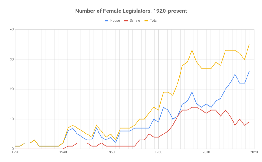 Number of Female Legislators, 1920-present